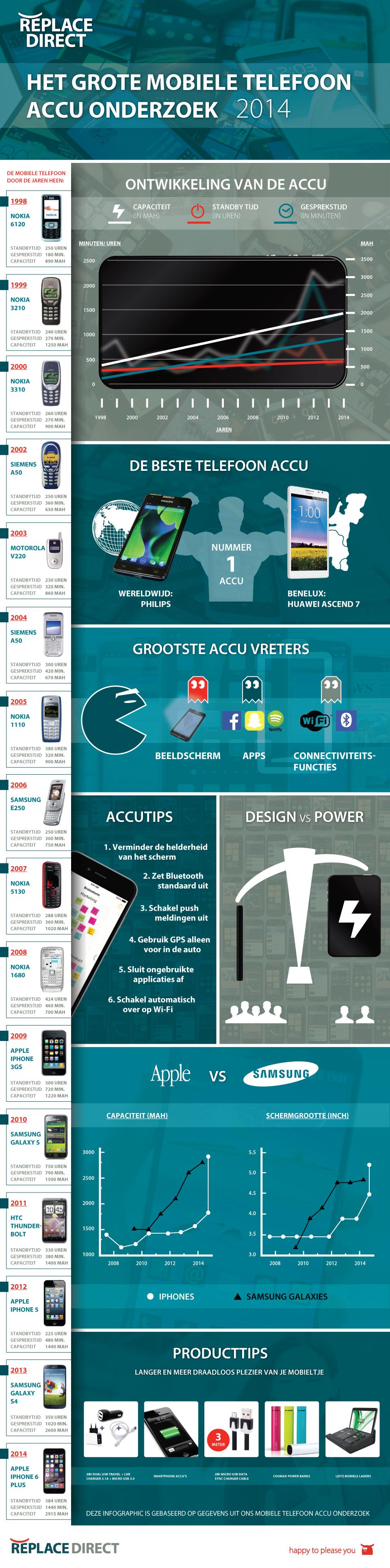 Infographic-Grote-Smartphone-accu-onderzoek-2014